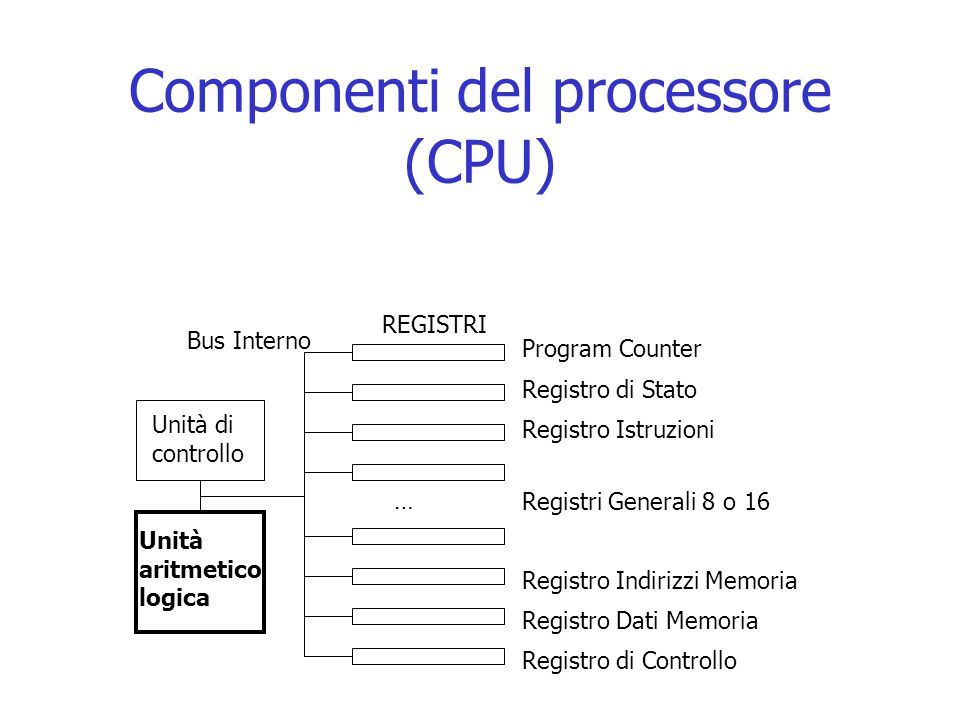 Componenti del processore (CPU)