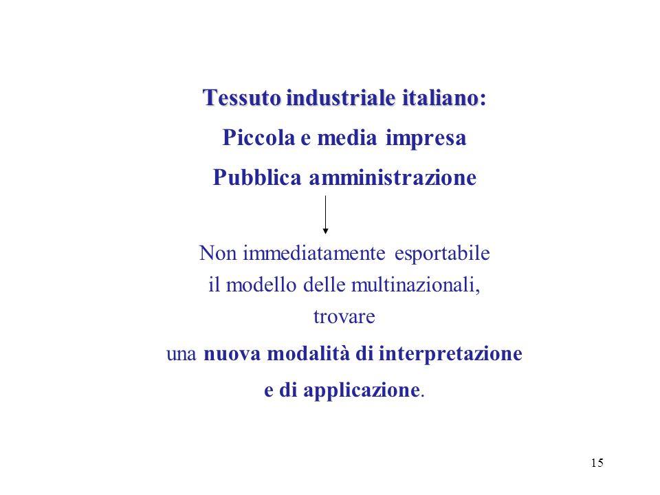 Tessuto industriale italiano: Piccola e media impresa