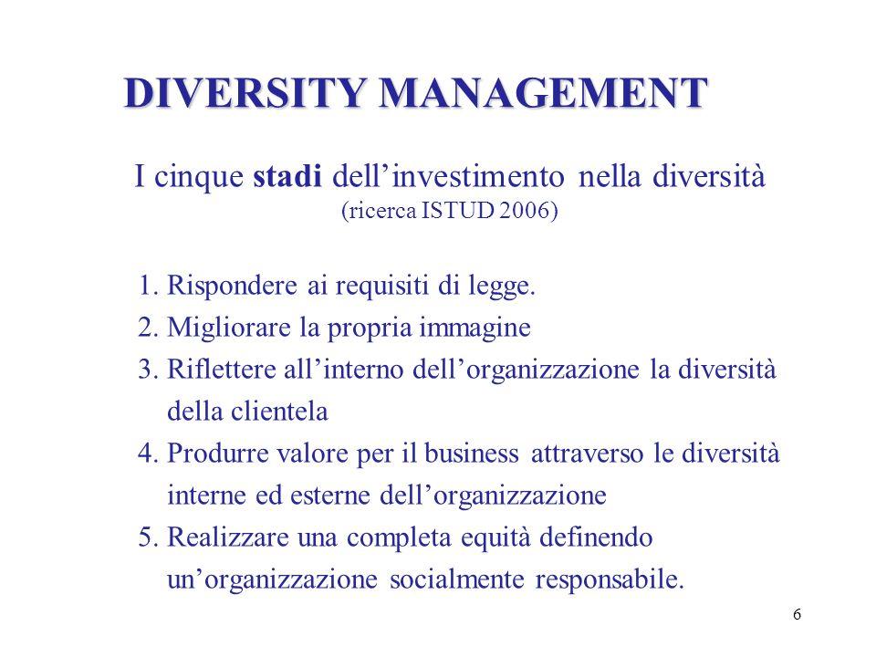 I cinque stadi dell'investimento nella diversità (ricerca ISTUD 2006)
