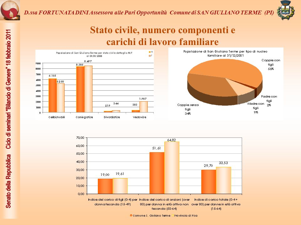 Stato civile, numero componenti e carichi di lavoro familiare