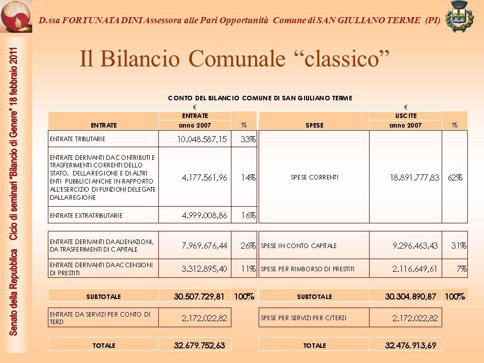 Il Bilancio Comunale classico