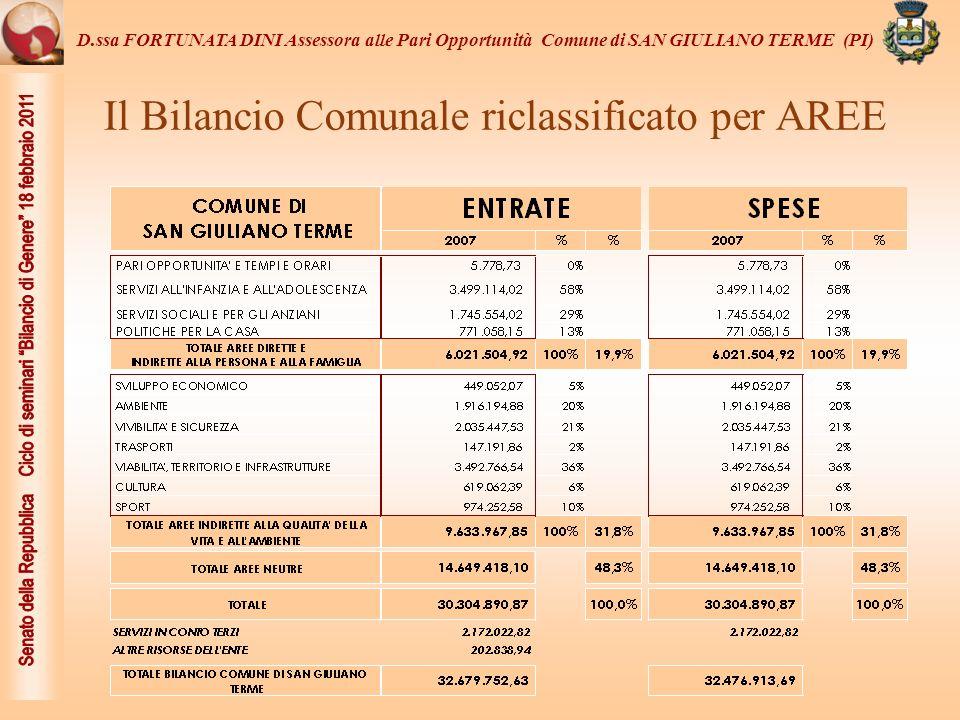 Il Bilancio Comunale riclassificato per AREE