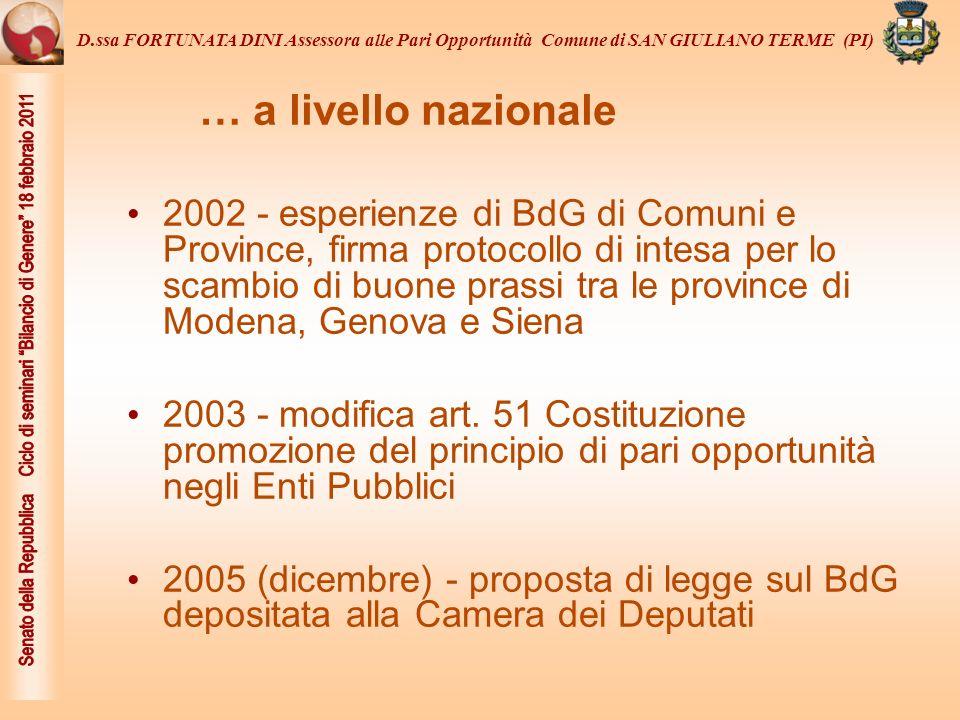 D.ssa FORTUNATA DINI Assessora alle Pari Opportunità Comune di SAN GIULIANO TERME (PI)