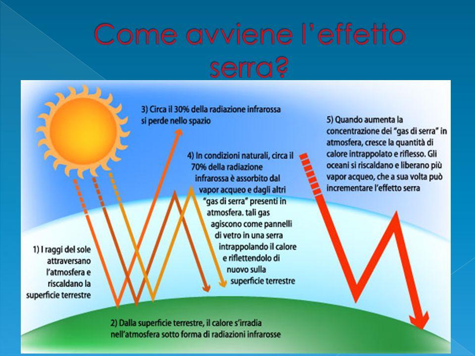 Come avviene l'effetto serra