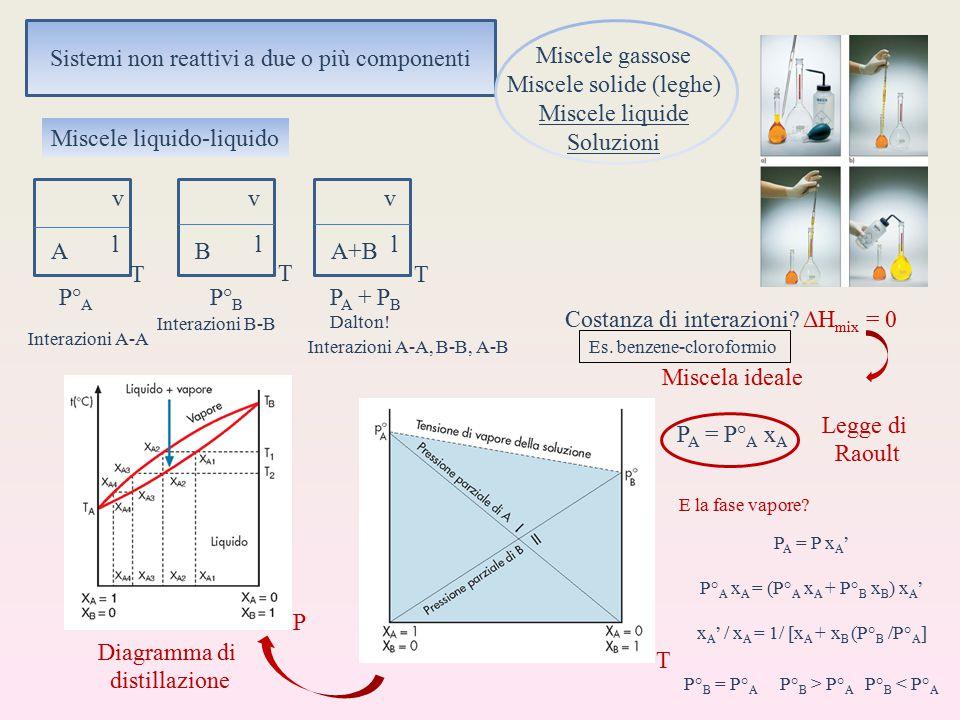 Sistemi non reattivi a due o più componenti Miscele gassose