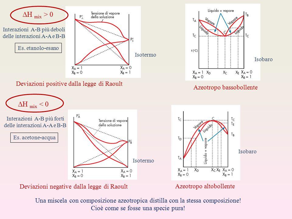 ΔH mix > 0 ΔH mix < 0 Deviazioni positive dalla legge di Raoult
