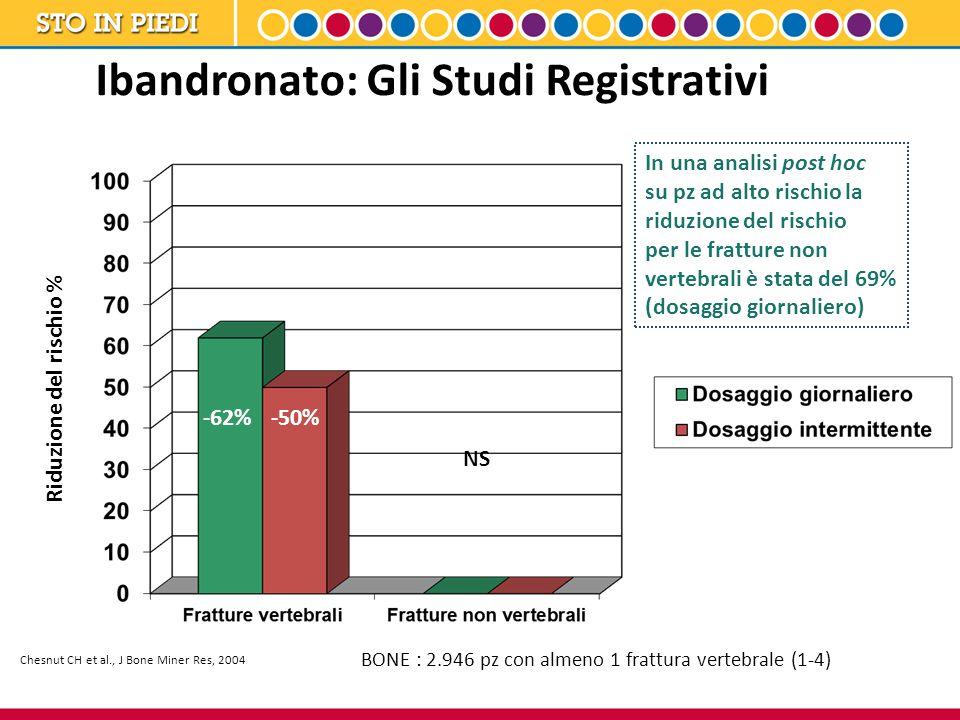 Ibandronato: Gli Studi Registrativi