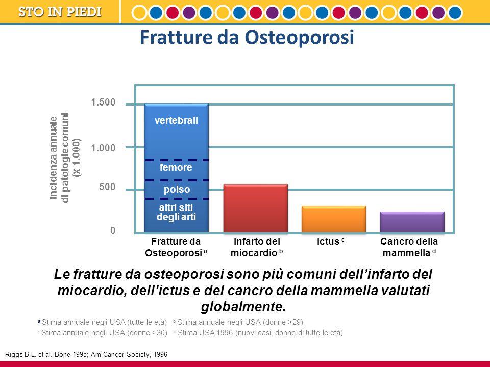 Fratture da Osteoporosi