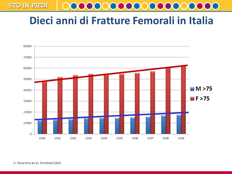Dieci anni di Fratture Femorali in Italia