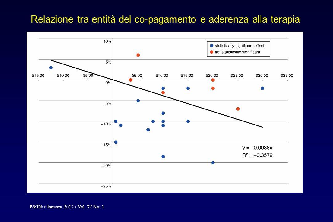 Relazione tra entità del co-pagamento e aderenza alla terapia