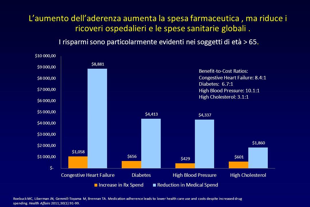 I risparmi sono particolarmente evidenti nei soggetti di età > 65.