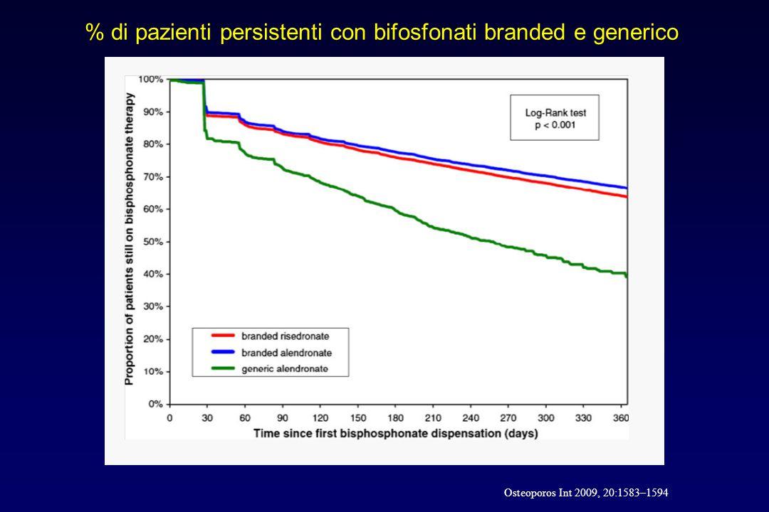 % di pazienti persistenti con bifosfonati branded e generico