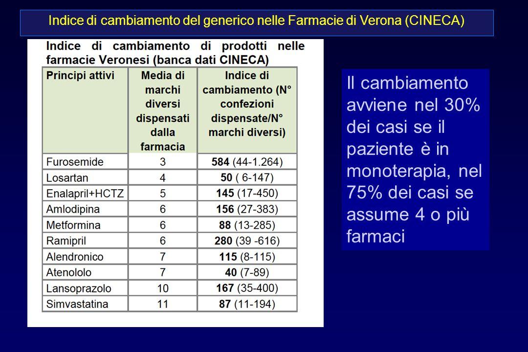 Indice di cambiamento del generico nelle Farmacie di Verona (CINECA)