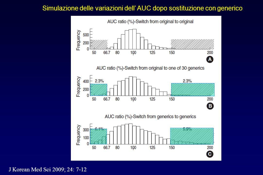 Simulazione delle variazioni dell' AUC dopo sostituzione con generico