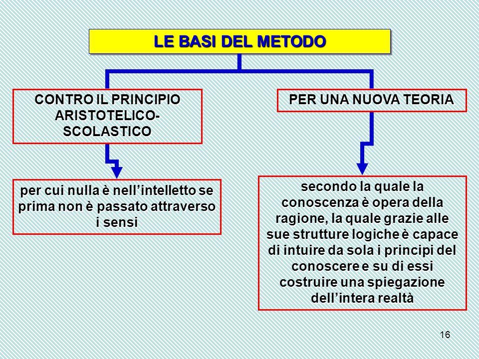 CONTRO IL PRINCIPIO ARISTOTELICO-SCOLASTICO