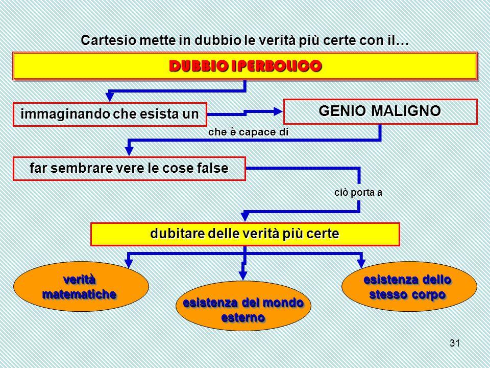 DUBBIO IPERBOLICO GENIO MALIGNO