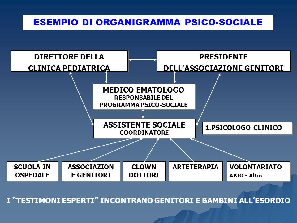 ESEMPIO DI ORGANIGRAMMA PSICO-SOCIALE