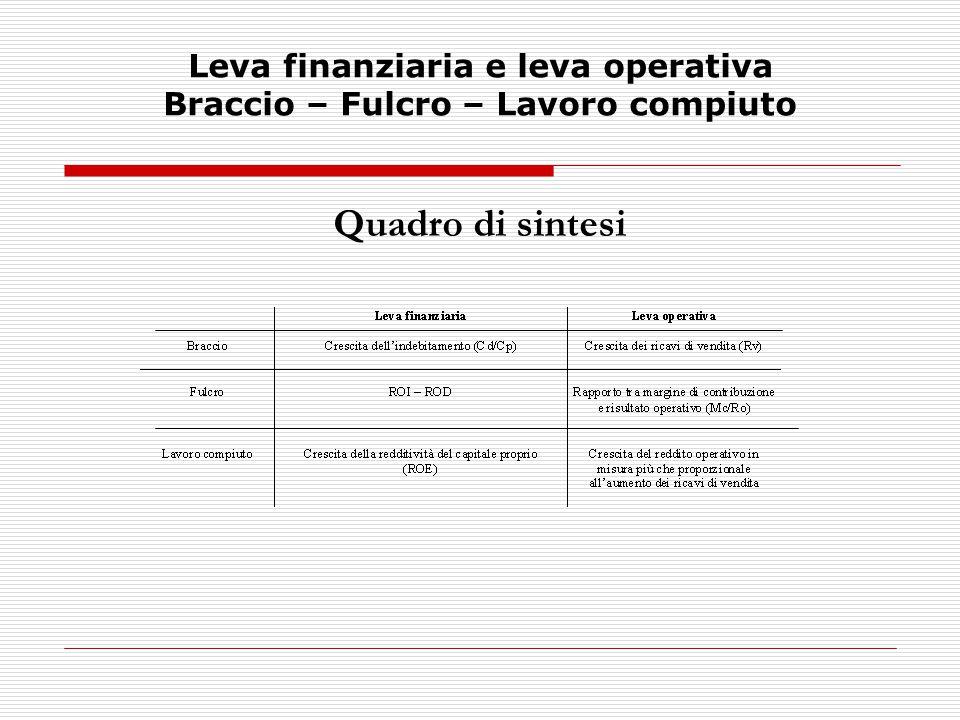 Leva finanziaria e leva operativa Braccio – Fulcro – Lavoro compiuto