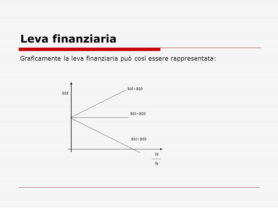 Leva finanziaria Graficamente la leva finanziaria può così essere rappresentata: