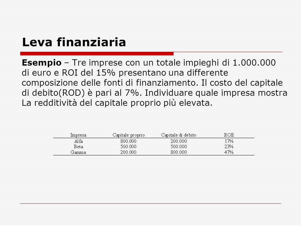 Leva finanziaria Esempio – Tre imprese con un totale impieghi di 1.000.000. di euro e ROI del 15% presentano una differente.