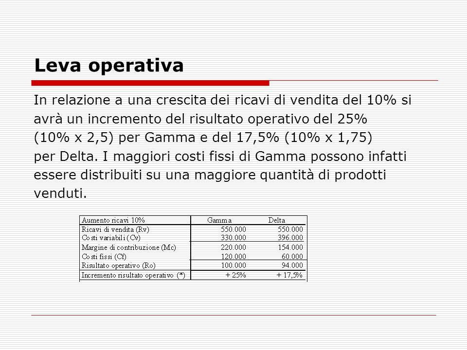 Leva operativa In relazione a una crescita dei ricavi di vendita del 10% si. avrà un incremento del risultato operativo del 25%