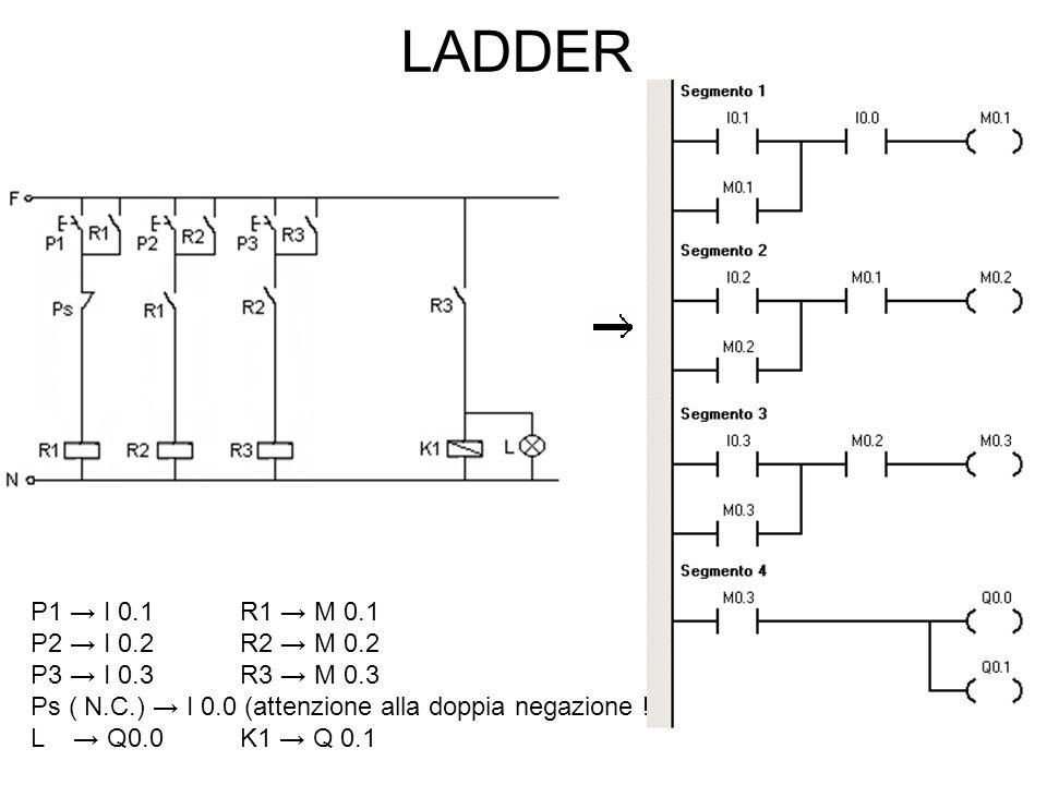 LADDER P1 → I 0.1 R1 → M 0.1. P2 → I 0.2 R2 → M 0.2. P3 → I 0.3 R3 → M 0.3. Ps ( N.C.) → I 0.0 (attenzione alla doppia negazione !)