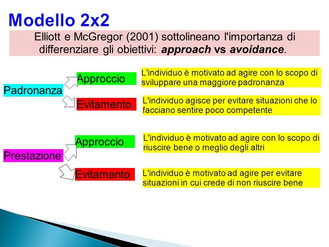 Modello 2x2 Elliott e McGregor (2001) sottolineano l importanza di differenziare gli obiettivi: approach vs avoidance.