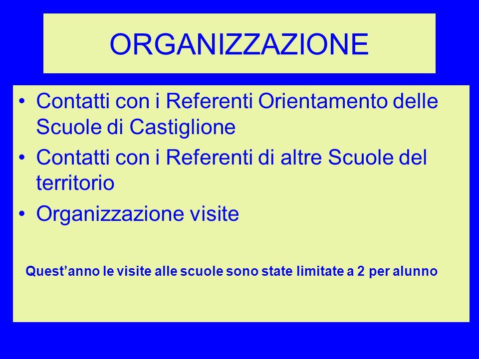 ORGANIZZAZIONE Contatti con i Referenti Orientamento delle Scuole di Castiglione. Contatti con i Referenti di altre Scuole del territorio.