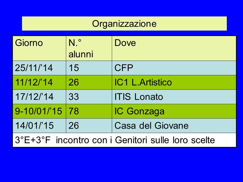 Organizzazione Giorno. N.° alunni. Dove. 25/11/'14. 15. CFP. 11/12/'14. 26. IC1 L.Artistico.