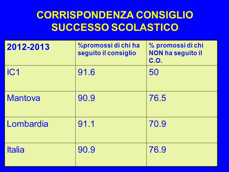 CORRISPONDENZA CONSIGLIO SUCCESSO SCOLASTICO