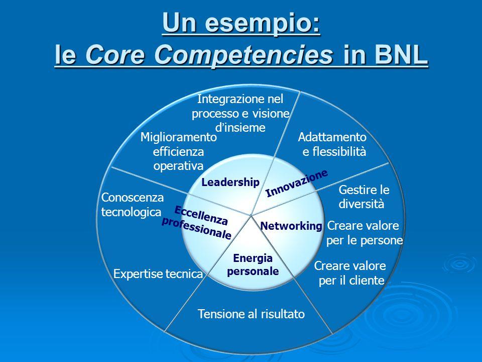 Un esempio: le Core Competencies in BNL