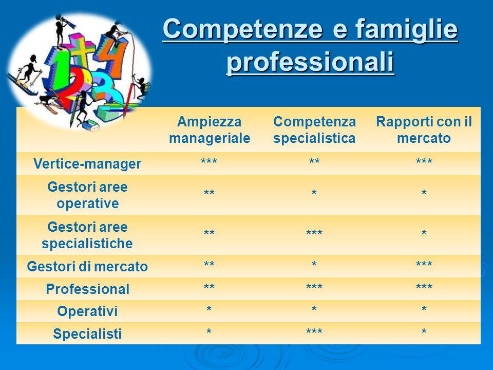 Competenze e famiglie professionali
