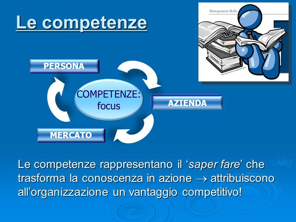 Le competenze PERSONA. COMPETENZE: focus. AZIENDA. MERCATO.