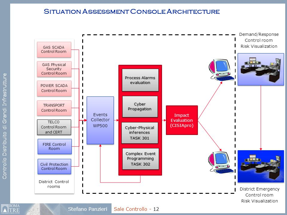 Situation Assessment Console Architecture