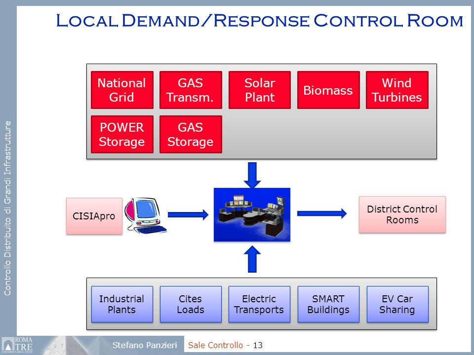 Local Demand/Response Control Room