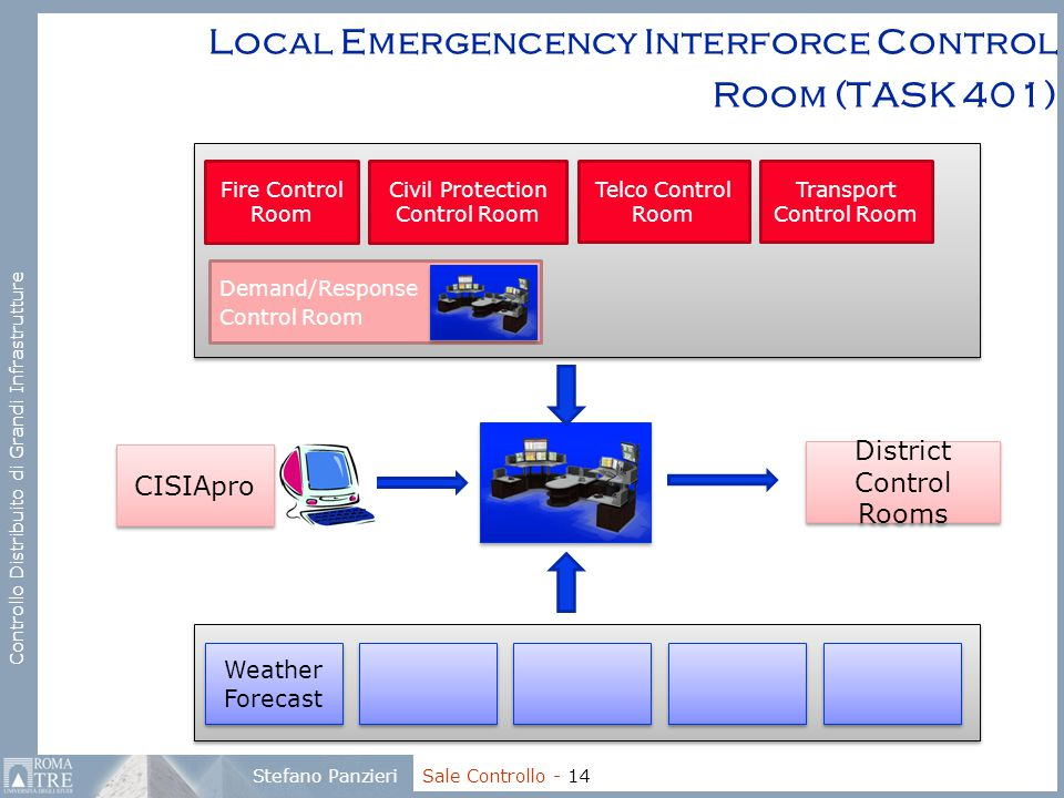 Local Emergencency Interforce Control Room (TASK 401)