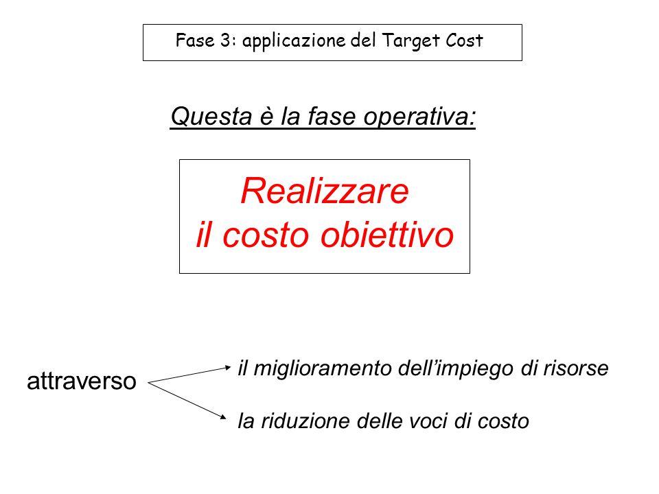 Fase 3: applicazione del Target Cost