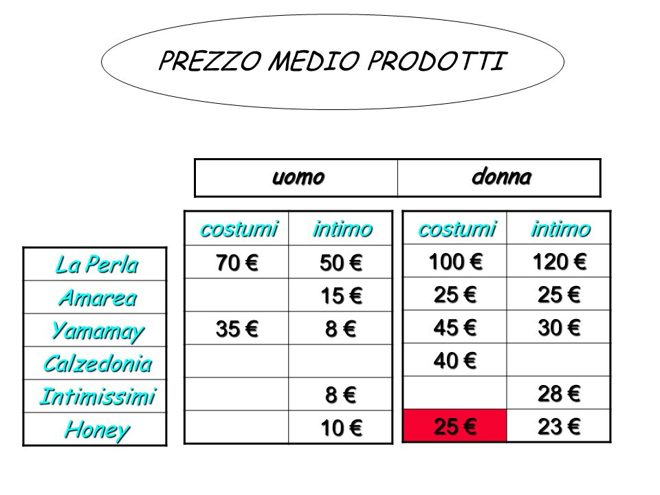 PREZZO MEDIO PRODOTTI uomo donna costumi intimo 70 € 50 € 15 € 35 €