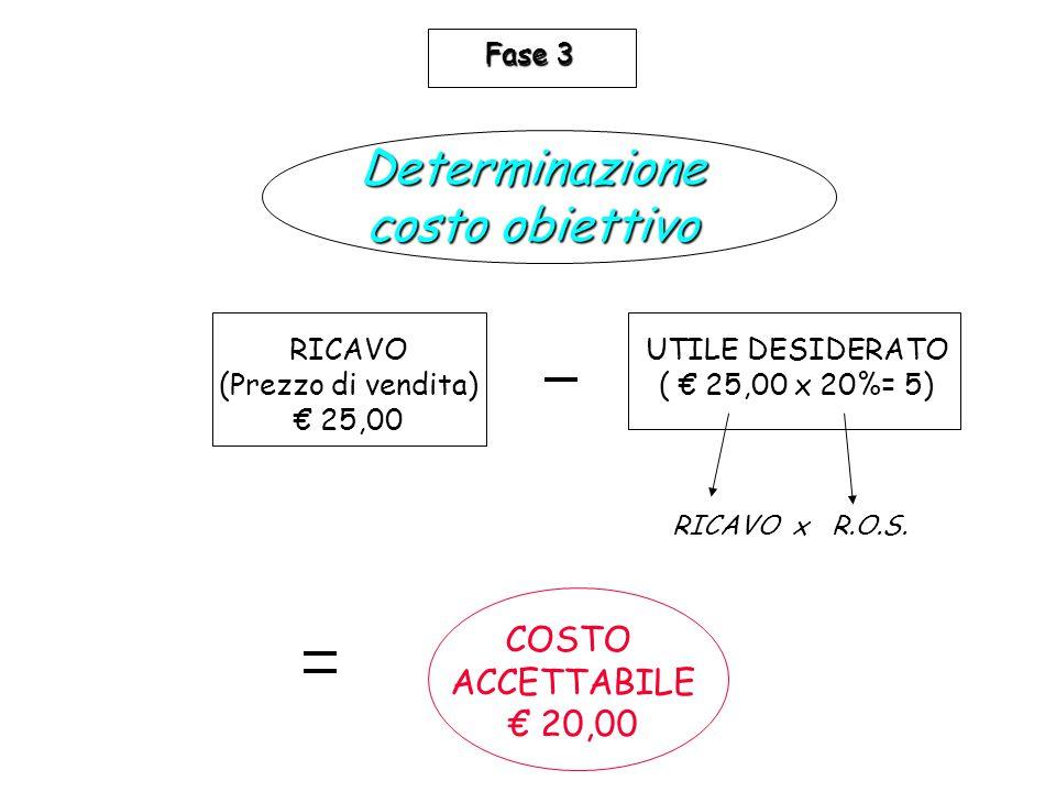 Determinazione costo obiettivo
