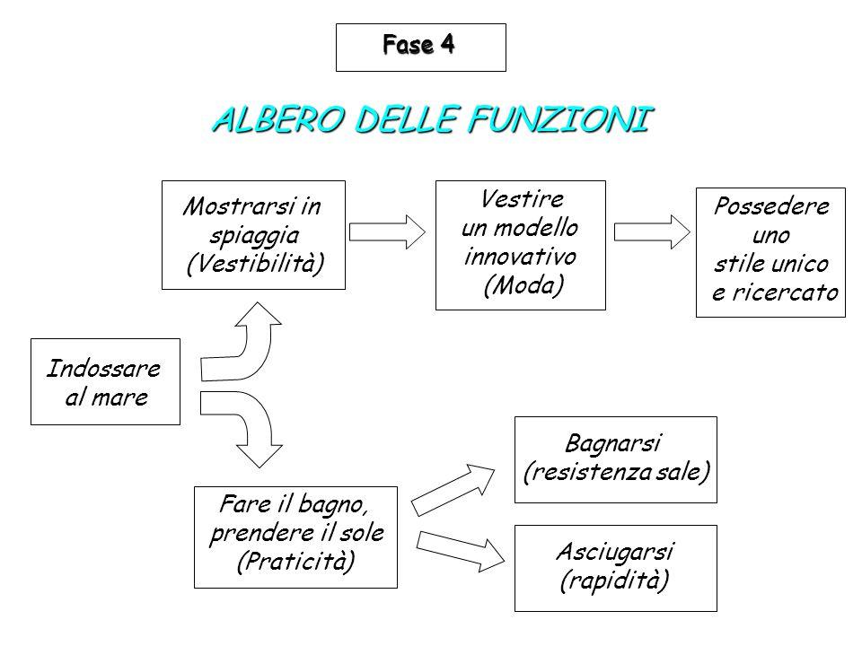 ALBERO DELLE FUNZIONI Fase 4 Vestire un modello innovativo (Moda)