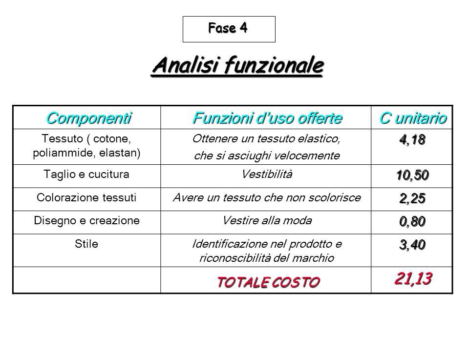 Analisi funzionale Componenti Funzioni d'uso offerte C unitario 21,13