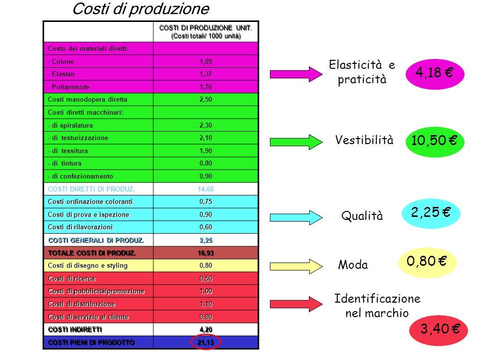 Costi di produzione 4,18 € 10,50 € 2,25 € 0,80 € 3,40 €