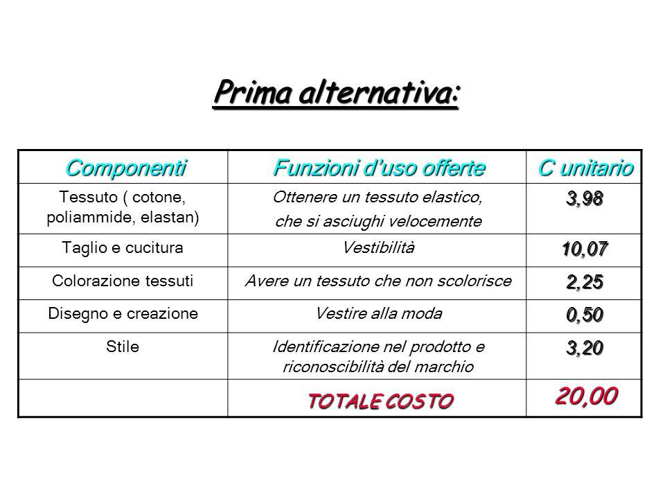 Prima alternativa: Componenti Funzioni d'uso offerte C unitario 20,00
