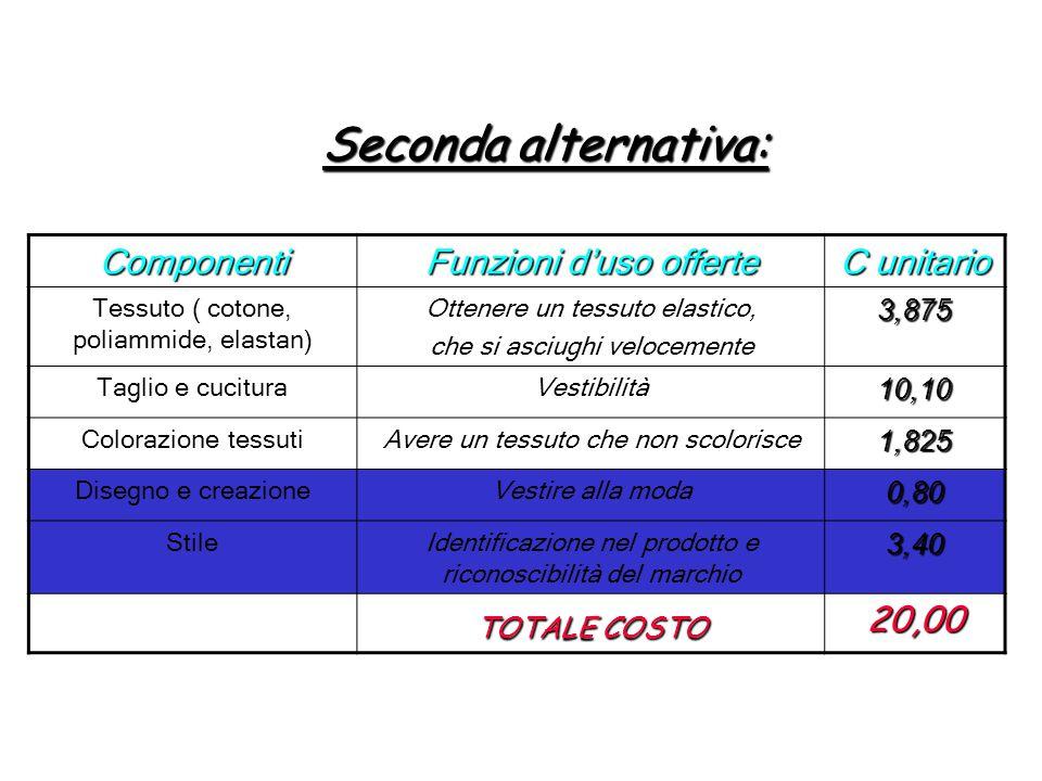 Seconda alternativa: Componenti Funzioni d'uso offerte C unitario