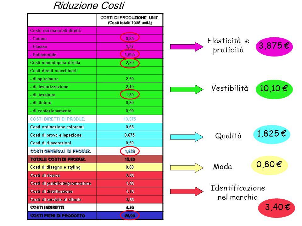 Riduzione Costi COSTI DI PRODUZIONE UNIT. (Costi totali/ 1000 unità) Costo dei materiali diretti: Cotone.