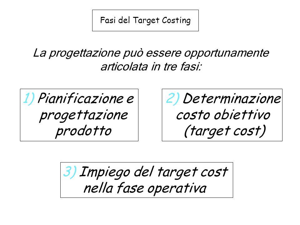 Fasi del Target Costing