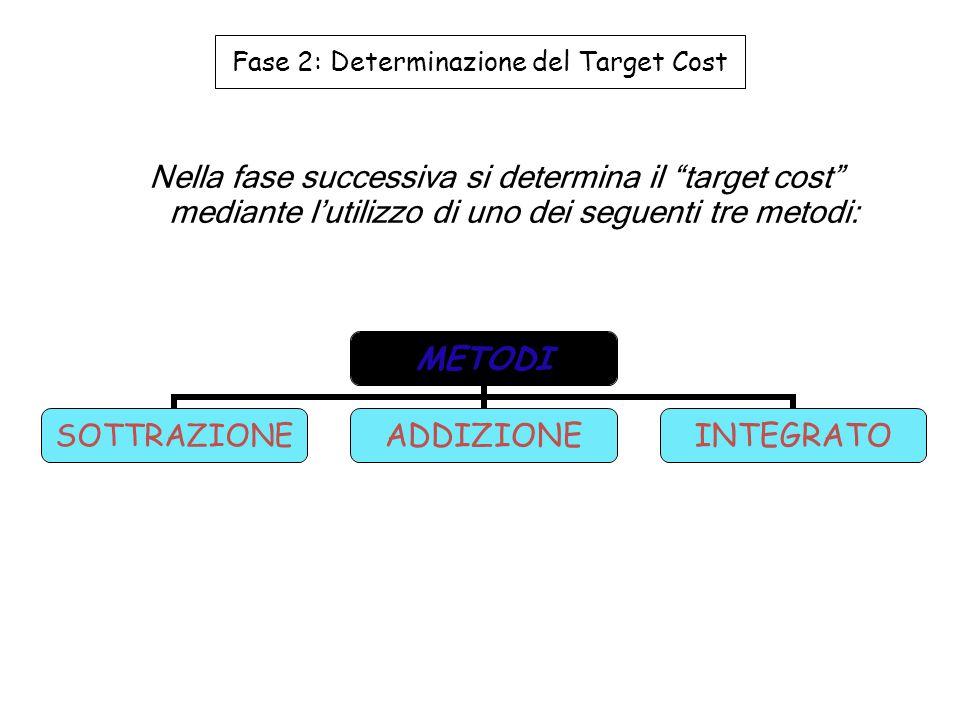Fase 2: Determinazione del Target Cost