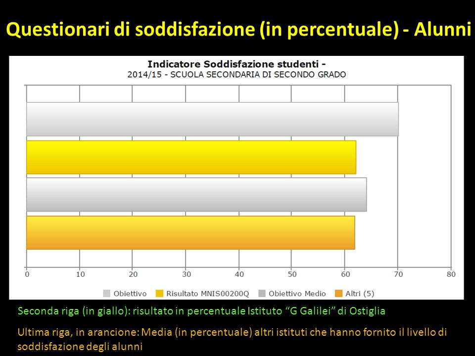 Questionari di soddisfazione (in percentuale) - Alunni