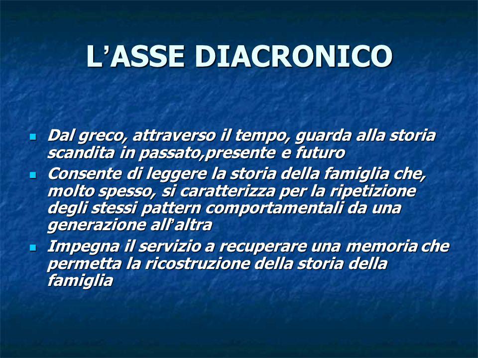 L'ASSE DIACRONICO Dal greco, attraverso il tempo, guarda alla storia scandita in passato,presente e futuro.