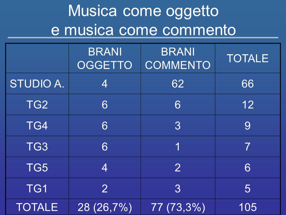Musica come oggetto e musica come commento